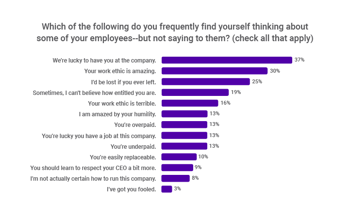 CEO Benchmarking Report - Talent Optimization